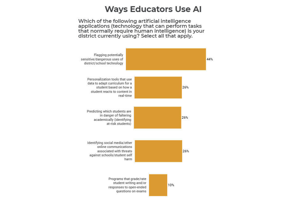 AI in education: K-12