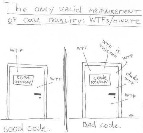 Measurement of good, bad code