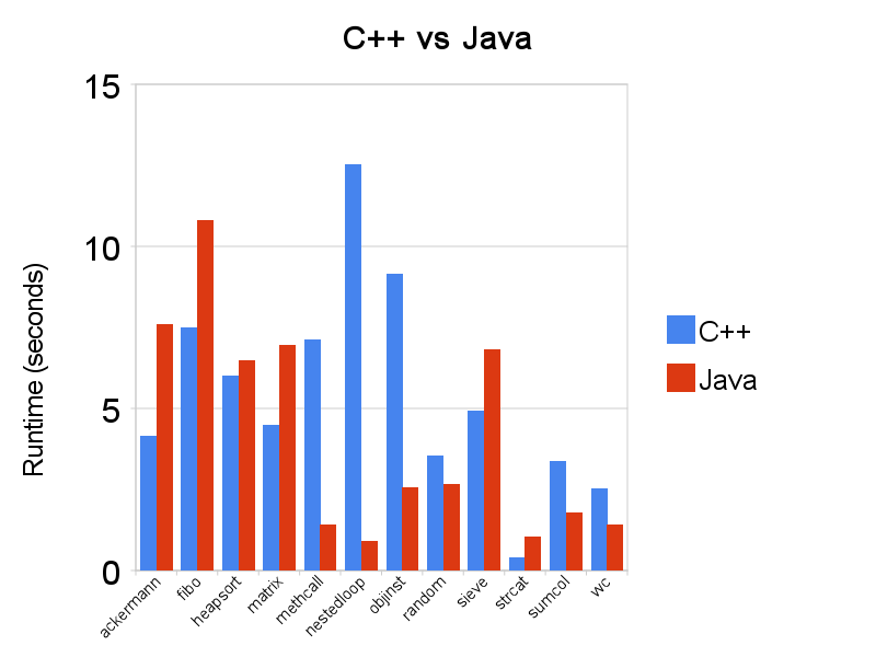 С++ vs Java.png