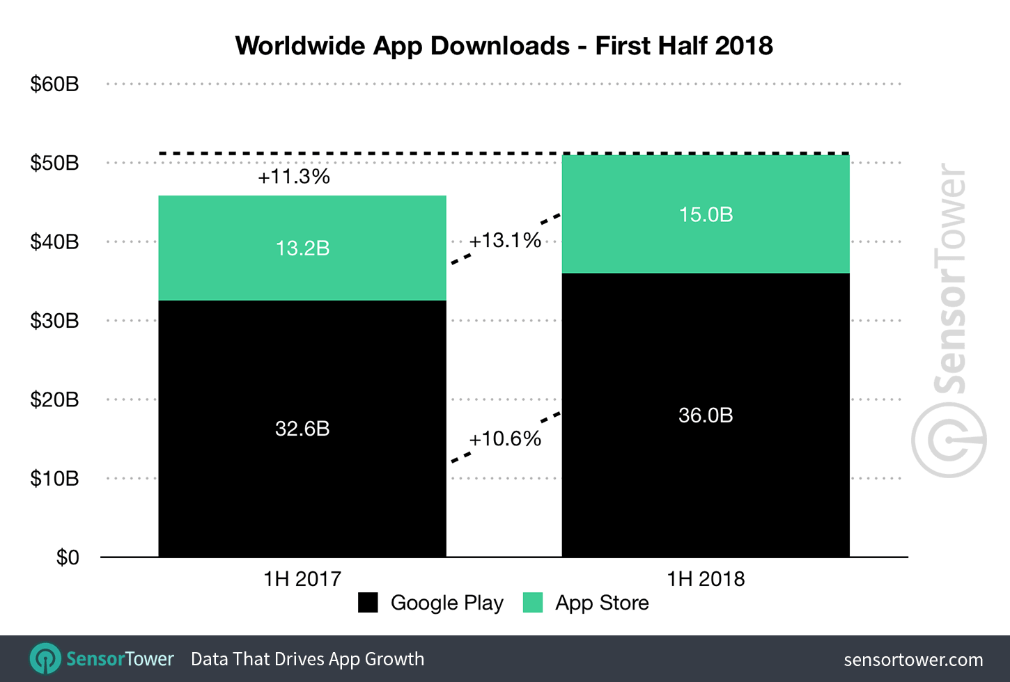 Android design vs. iOS design: app downloads