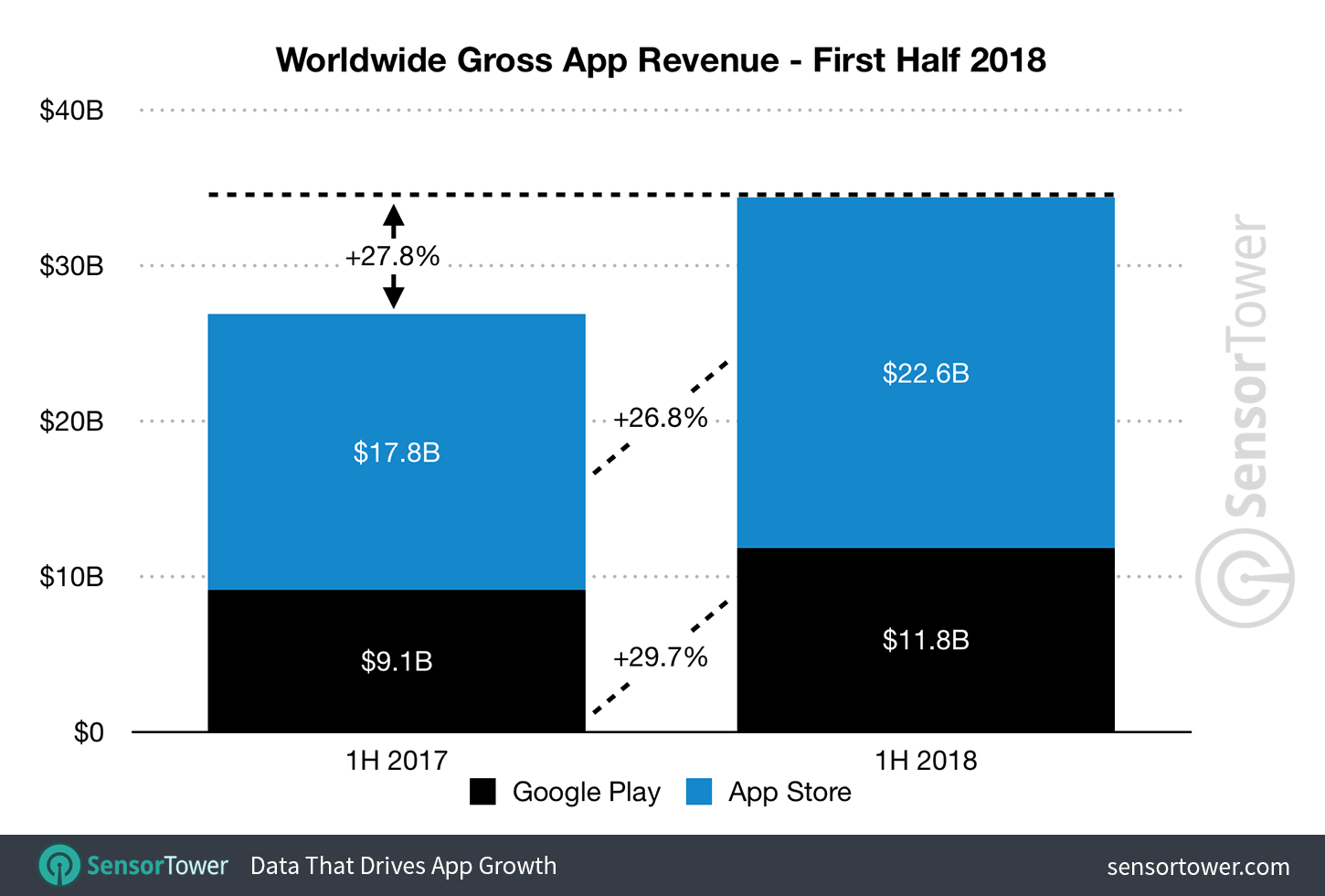 Android design vs. iOS design: app revenue