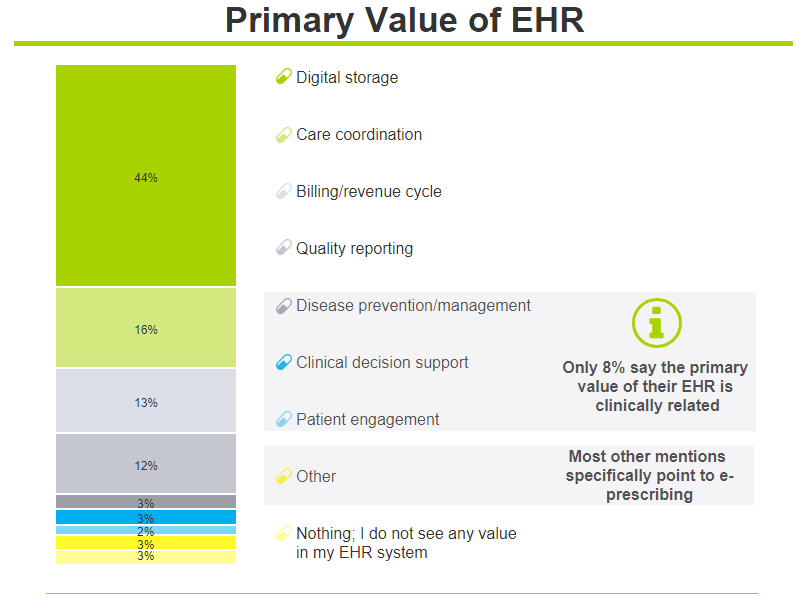 ehr value