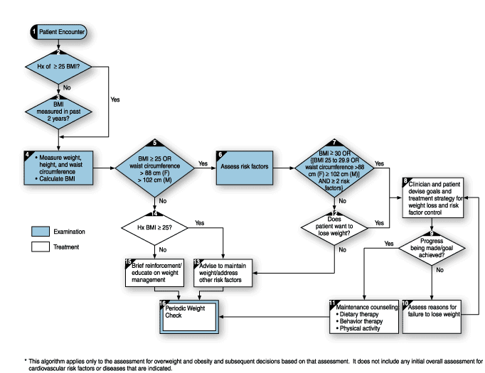 Medical algorithm