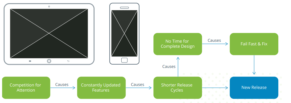 Mobile app QA: release cycle