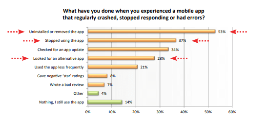 Mobile app testing: crash response