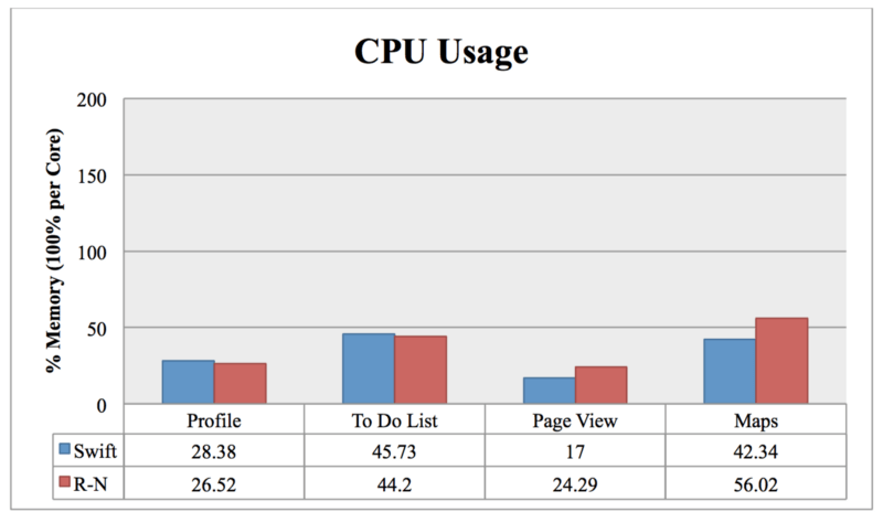 React Native: CPU Usage