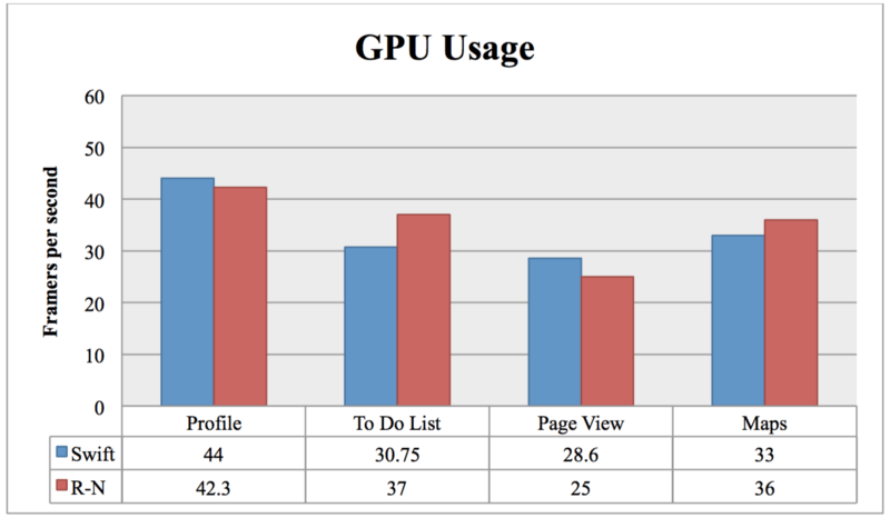 React Native: GPU Usage