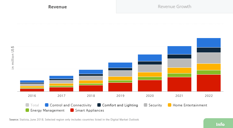 Smart home: revenue