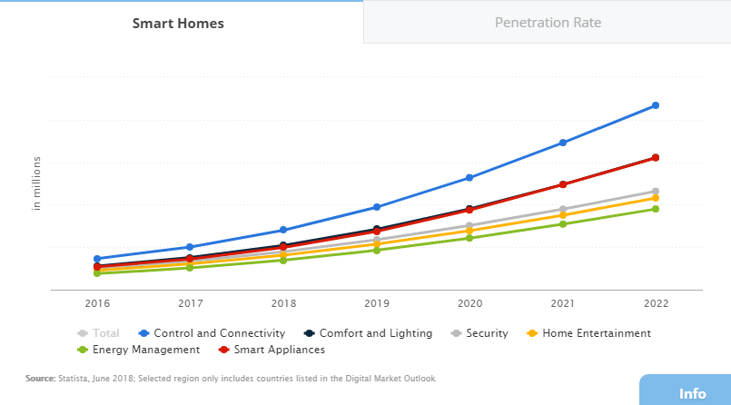 Smart home: number of households