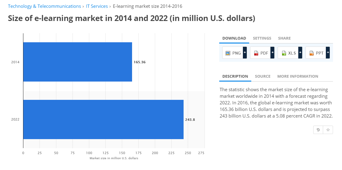 Projected Market Size