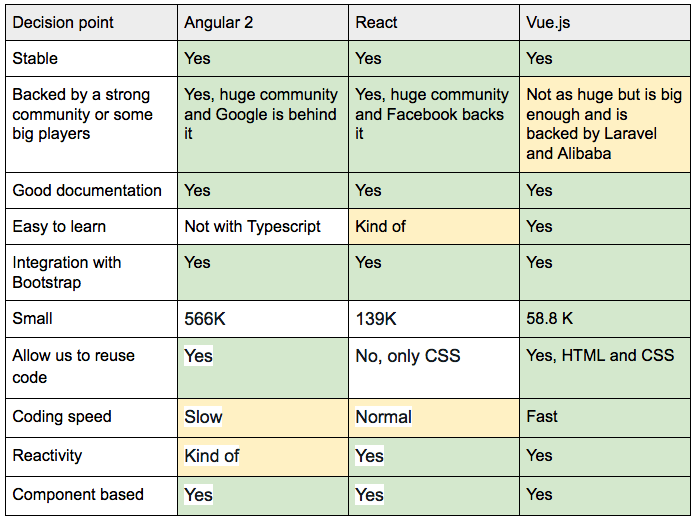 React vs Angular vs Vue comparison (2019)