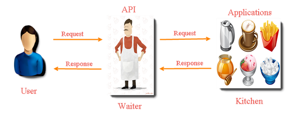 Example of using API