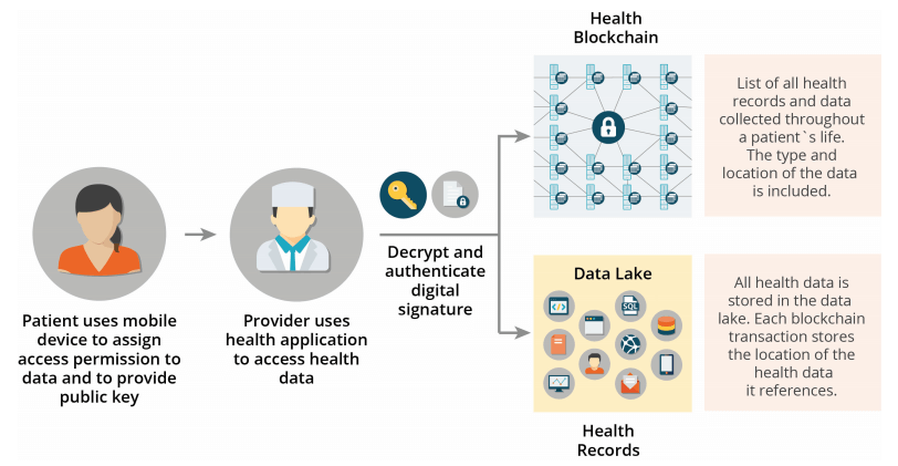 blockchain medical records