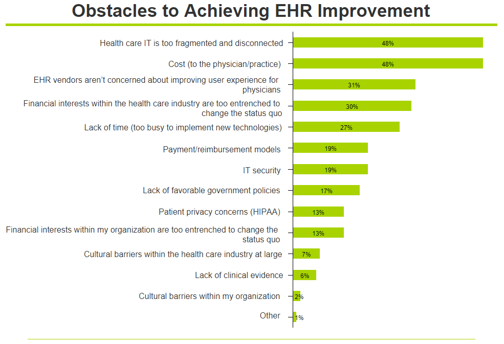ehr improvement obstacles