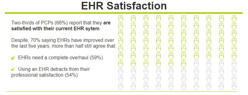 ehr satisfaction