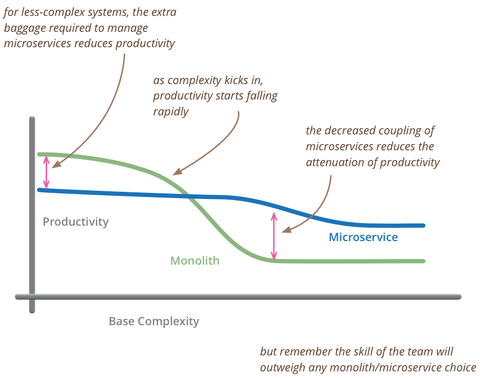Microservices Architecture Development