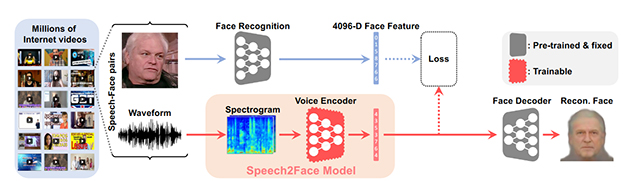 voice_AI_neural network_Speech2Face_S2F_reconstruction_model_architecture