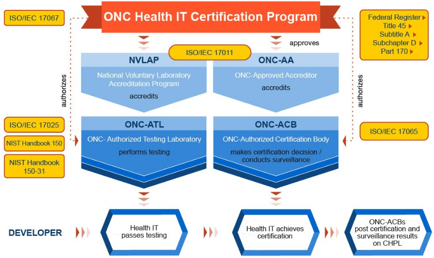 ONC certification program