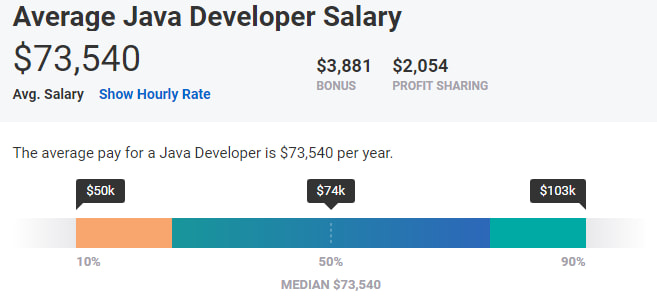 PHP VS JAVA SALARY