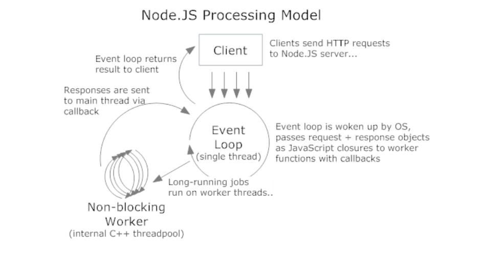 Node js vs PHP: Partners, not competitors