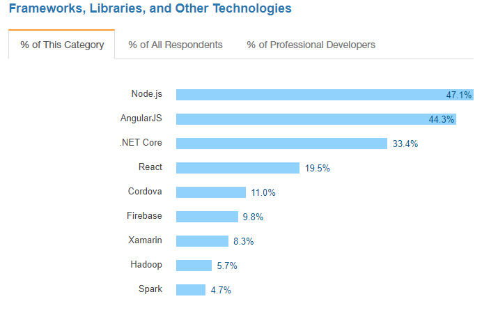 React is among the most commonly used technologies