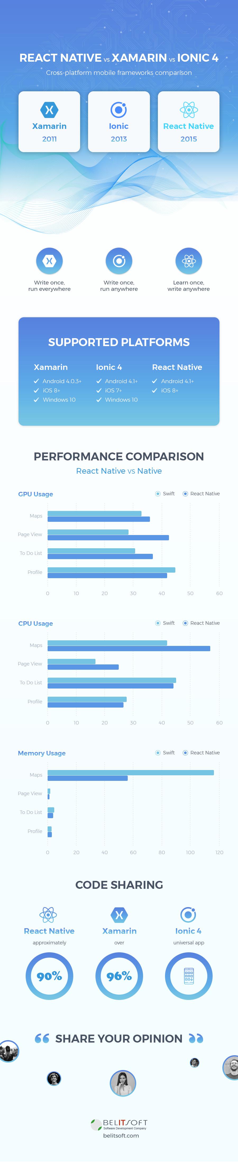 React Native vs Xamarin vs Ionic (2019): cross-platform