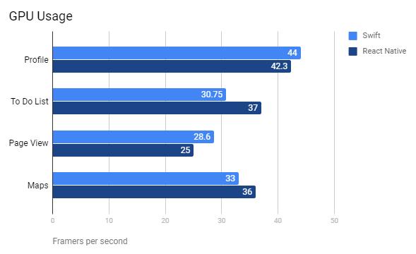 RN GPU Usage
