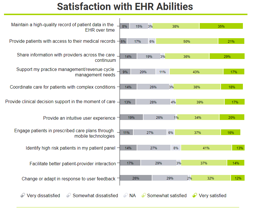satisfaction with ehr abilities