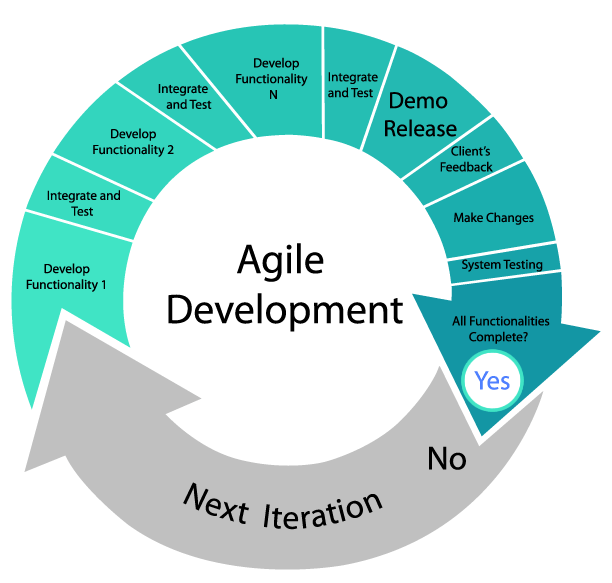 Why Agile Is Good For Customers