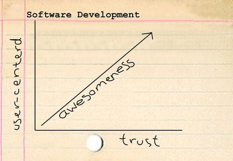 Software Development User Trust
