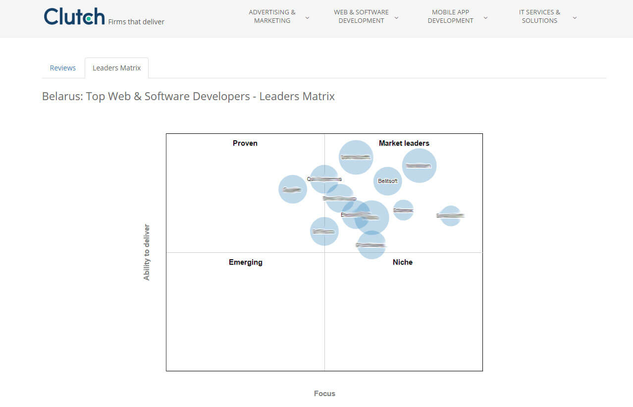Belitsoft included in the Top Software Development Companies
