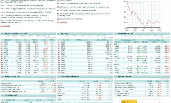 Technical Analysis Software & Stock Exchange Simulator