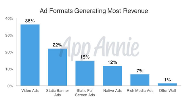 Ad formats revenue
