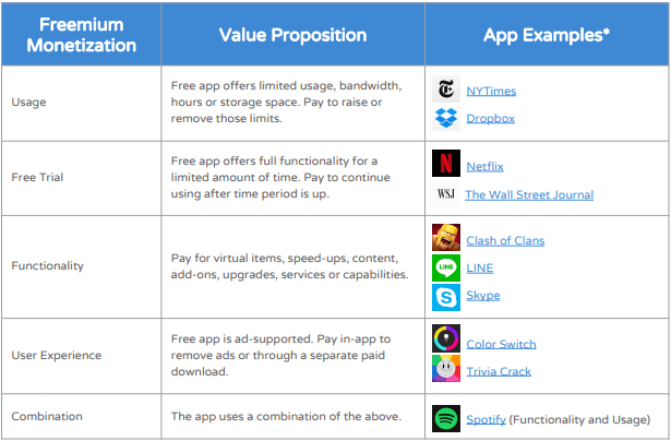 Types of freemium apps