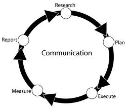 Communication in Software Development: Best Practices From Belitsoft