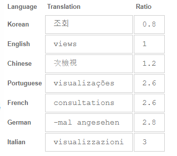 Language length ratio