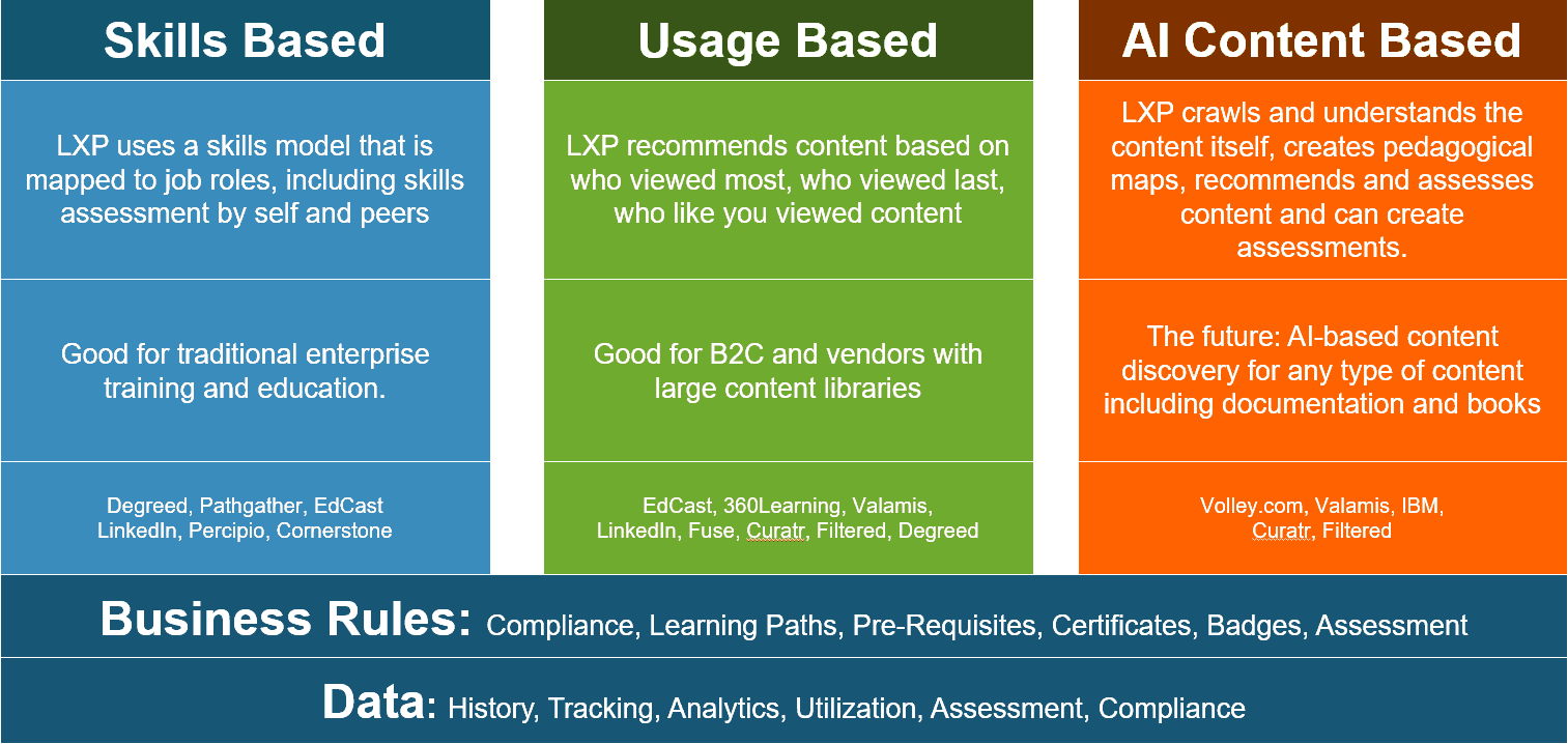 How LXP Products Recommend Content