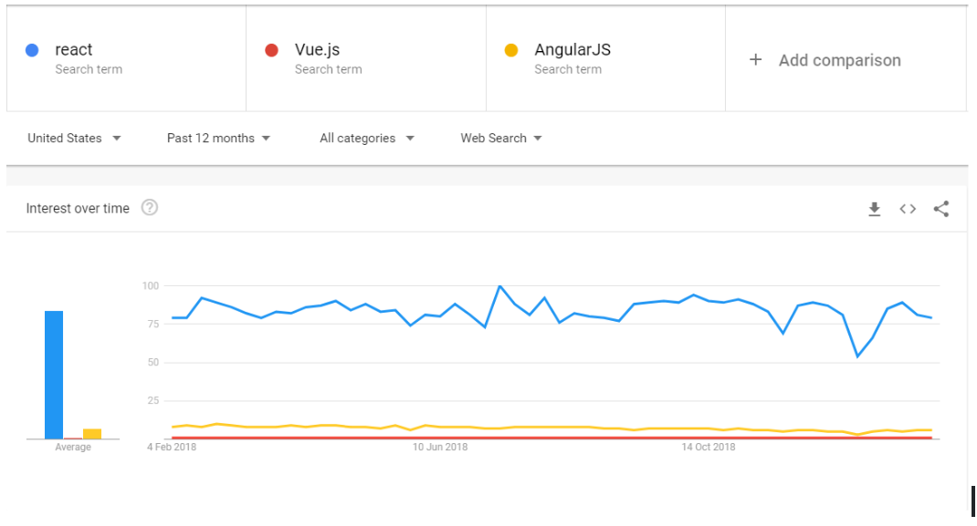 react vs angular vs vue search trends