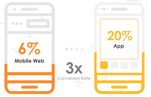 Shopping apps VS Mobile web